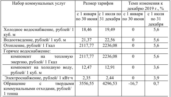 В Чебоксарах плата за коммунальные услуги может увеличиться на 5,6 %